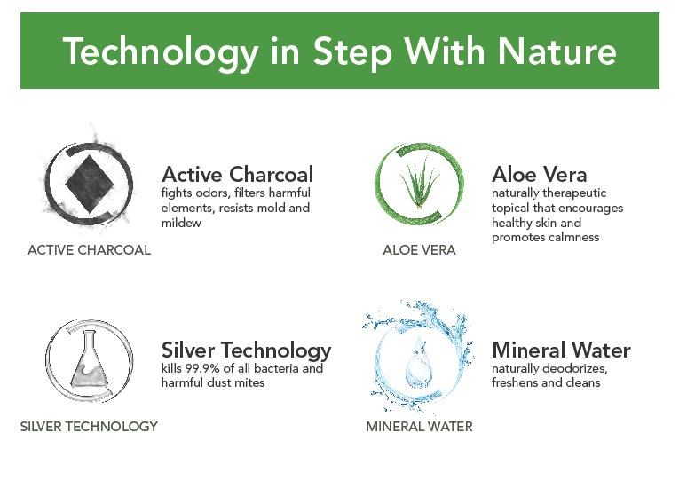 Fresh Technology in Harmony with Nature