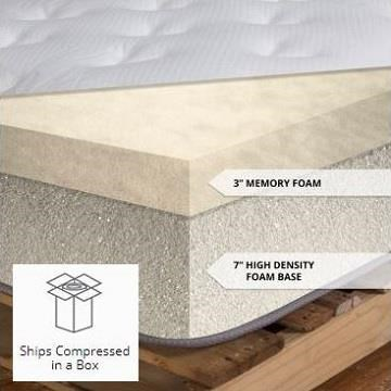 Mattress in a box Linenspa Memory Foam 10 Queen 10 Curbed Memory Foam 10 Queen 10