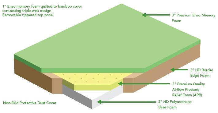 Cutaway of Comfort Layers