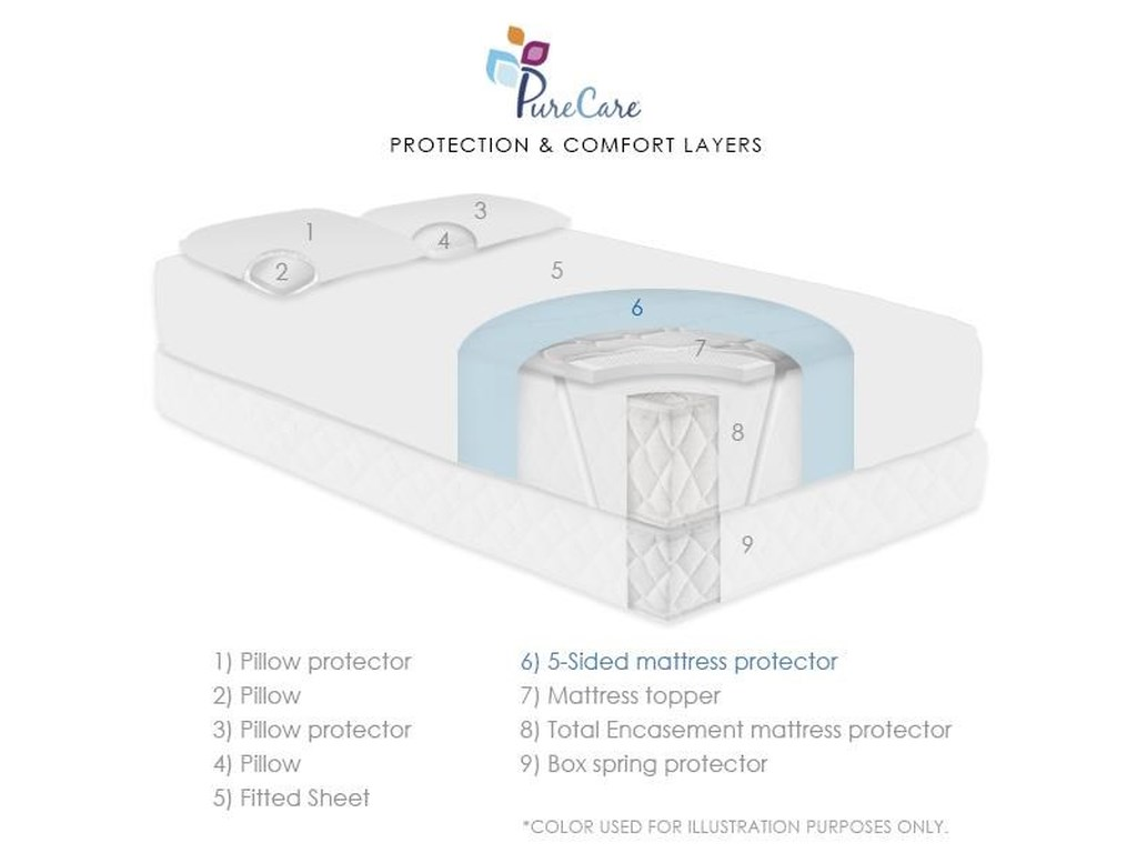 PureCare Mattress Protectors5 Sided Queen Mattress Protector